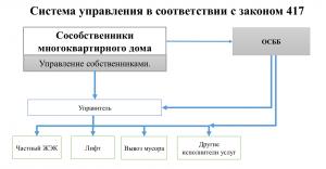 reforma-zhkh-417