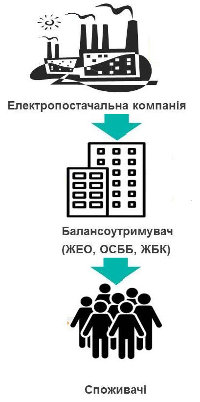 Київенерго залежність споживачів