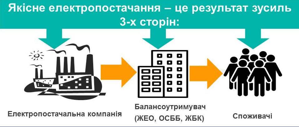 Київенерго якісне електропостачання