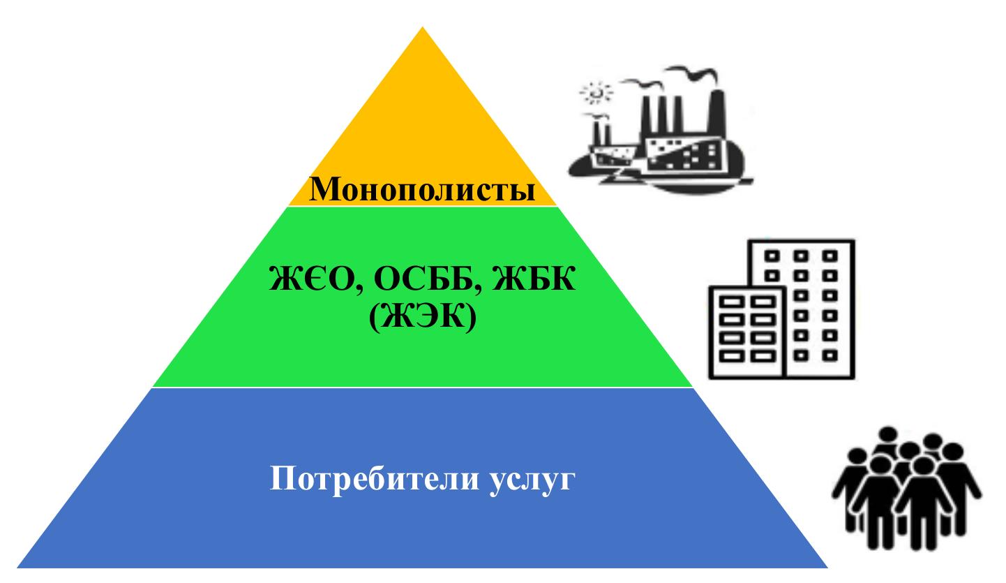 Пищевая пирамида монополисты