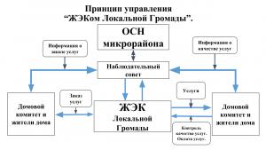 """Принцип управления """"ЖЭКом Локальной Громады"""""""