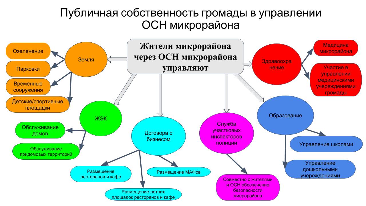 Публичная собственность громады в управлении микрорайона